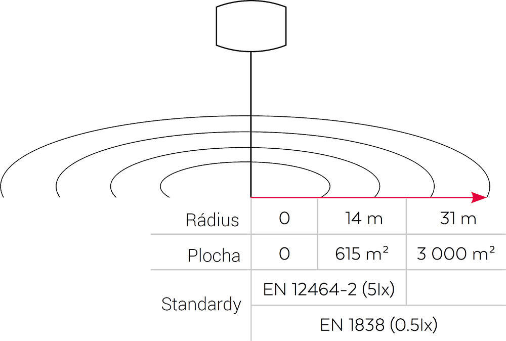 Plocha osvětlení Airstar Sirocco LED 50000 lm
